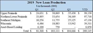 2019 New Loan Production