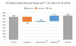 The following chart summarizes the changes in gold mineral reserves at El Peñón as at December 31, 2018 compared to the prior period.