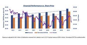 Alaris Price vs Revenue and Normalized EBITDA