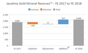 The following chart summarizes the changes in gold mineral reserves at Jacobina as at December 31, 2018 compared to the prior period.