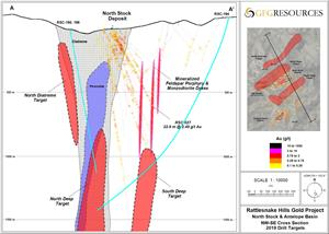 Figure 2: Cross Section of Rattlesnake Hills Gold Project 2019 Drill Program