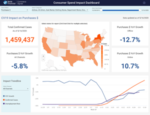 Commerce Signals Consumer Spend Dashboard Screenshot.5.28.20