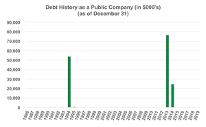 Debt History as a Public Company (in $000's) (as of December 31)