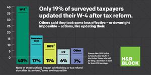 Only 19% of surveyed taxpayers updated their W-4 after tax reform.