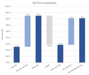 Net realized selling price from P62 to average realized price