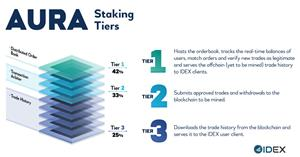 AURA Staking Tiers