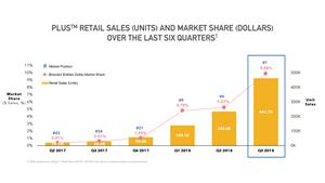 Plus Retail Sales (Units) and Market Share (Dollars)