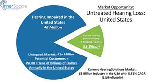 InnerScope Hearing Technologies