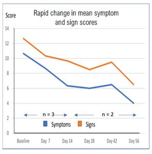 Rapid change in mean symptom and sign scores