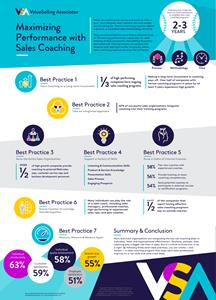 Study Finds 67% of B2B Companies That Have a Multi-Year Sales Coaching Program Experience High Revenue Growth 2