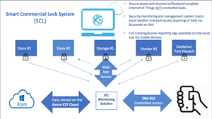 Smart Commercial Lock Solution