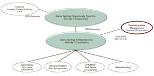 Sierra Springs Opportunity Zone Fund Inc. and Sierra Springs Enterprises Inc.