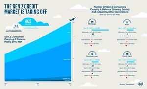 The Gen Z Credit Market is Taking Off