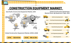 Construction Equipment Market Size, Share and Global Industry Trend Forecast till 2025