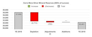 Cerro Moro Silver Mineral Reserves (000's of ounces)