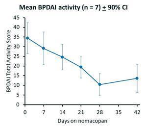 Improvement in BPDAI Index
