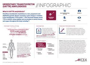 Hereditary Transthyretin (hATTR) Amyloidosis Infographic