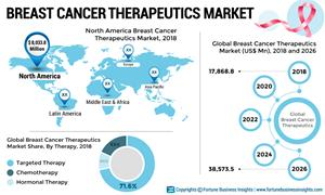 Genentech, Inc. (F. Hoffmann-La Roche Ltd), to be the leading player in the breast cancer therapeutics market