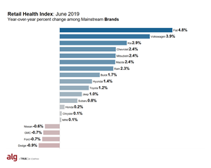 ALG's Retail Health Index: June 2019
