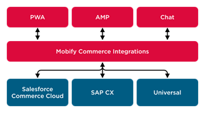 Mobify Commerce Integrations