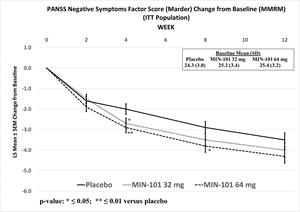 PANSS Negative Symptoms Factor Score (Marder) Change from Baseline (MMRM) (ITT Population)