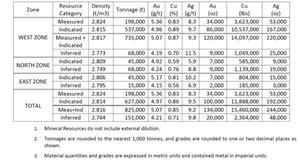 Table of Willa historical estimate above 3.0 g/t Au Eq cut-off grade from Ash, et al.(2016).