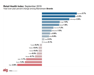 ALG Retail Health Index - Mainstream Brands