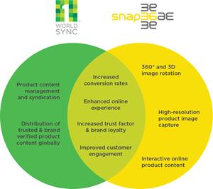 Snap36 and 1WorldSync partnership
