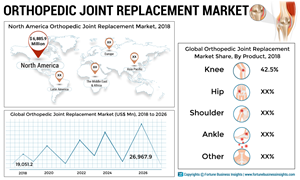 Zimmer Biomet, Johnson & Johnson Services, Inc. and Stryker to Account for More Than Half of the Market Share in Terms of Revenue