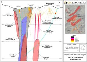 GFG Announces Drill Results from the Rattlesnake Hills Gold Project in Wyoming, US 3