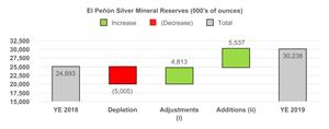 El Penon Silver Mineral Reserves (000's of ounces)