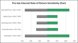 Figure 2: 9.5 Mtpa option – Pre-tax Internal Rate of Return (%)