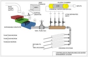 Controlled filtration and CVD water management system