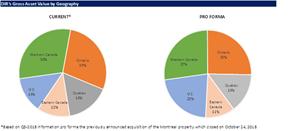 DIR's Gross Asset Value by Geography