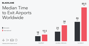 Median time to exit airports worldwide