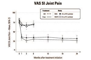 VAS SI Joint Pain