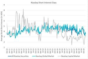 Nasdaq Short Interest Days