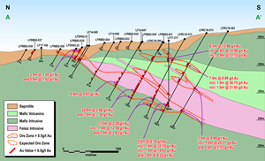 Figure 4: Lafigué North Cross-Section.png