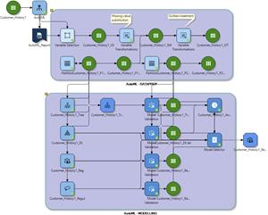 When the Altair Knowledge Studio AutoML node is connected to the source dataset, the AutoML prepares data for the ML model