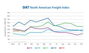 DAT North American Freight Index 2015-2019