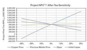 Project Post-Tax NPV7.5% Sensitivity