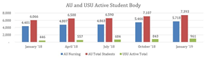 AU and USU Active Student Body