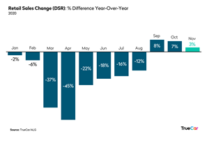 Retail Sales Change Chart