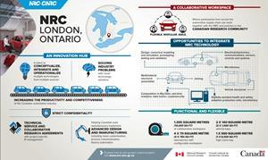 NRC, London, Ontario - New London lab facility