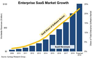 The Decade's Megatrends in Numbers – Part 2:SaaSRevenues Grow by$100 billionbutStill Account for Only 23% of Total Software Market 2