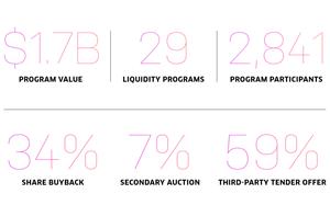 Nasdaq Private Market - 2020 Mid-Year Transactions