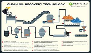 Petroteq's Clean Oil Recovery Technology Infographic