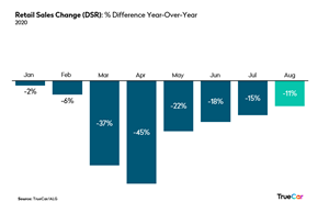 Retail Sales Change (DRS): % Difference Year-Over-Year