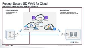 Fortinet Secure SD-WAN for Cloud use cases
