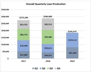 Overall Quarterly Loan Production